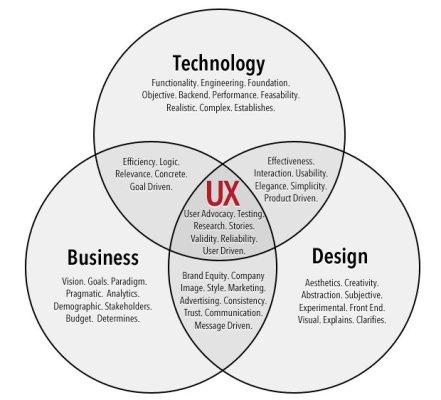 關於UX設計的初學者教程:1. 如何像UX設計師一樣思考(上)
