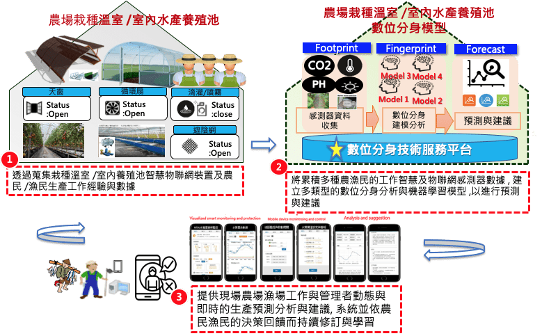 服創所-智慧農業數位分身 (Digital Twin Solutions for Smart Farming) 技術服務平台示意