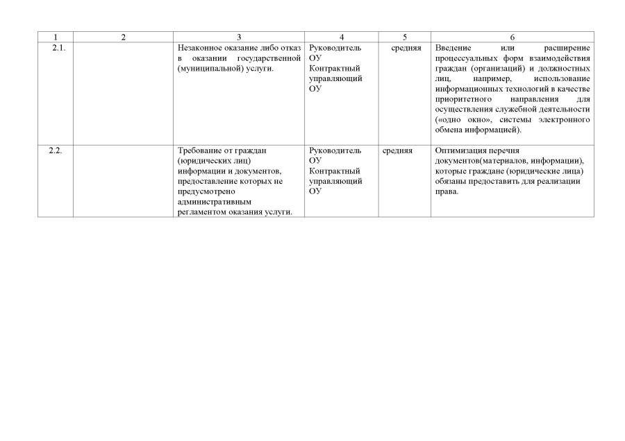 karta-korruptsionnyh-riskov2-4