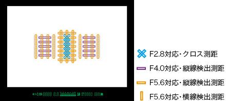 61點自動對焦:41點十字型自動對焦點、中央5點F2.8雙十字對焦