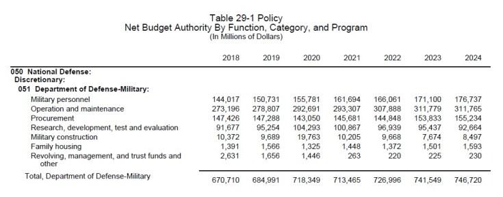 Defense spending table
