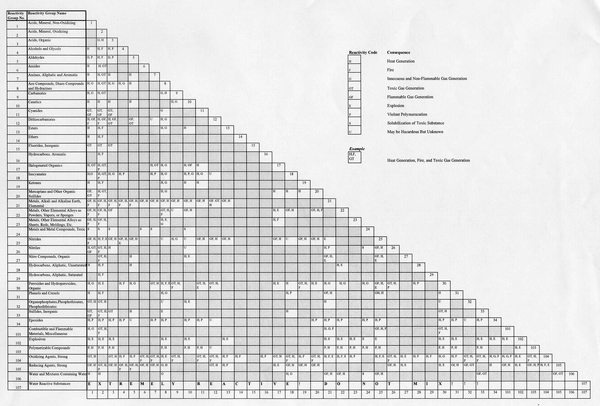 Chemical Compatibility Chart Graph Data Table