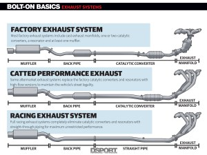 Exhaust Systems  Uncorking Your Engine's Potential | Bolt