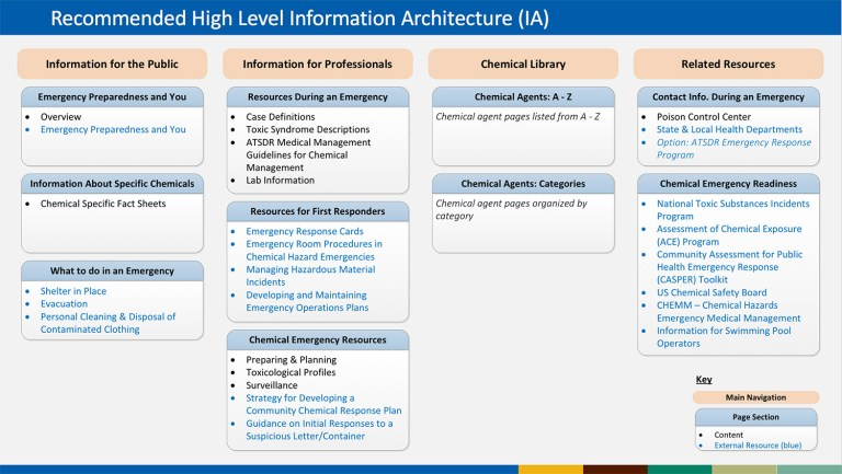 img - cdc information architecture