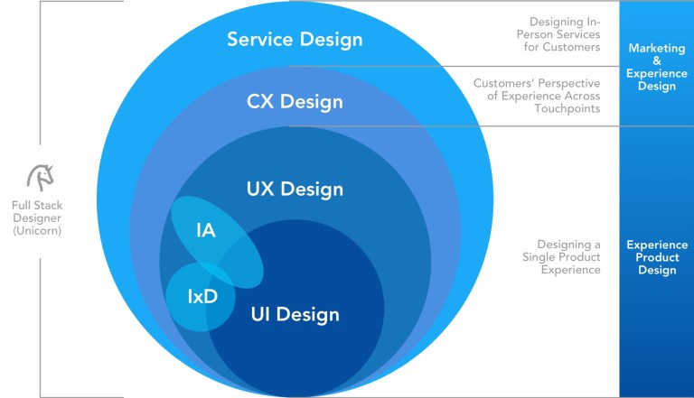 img - experience design roles