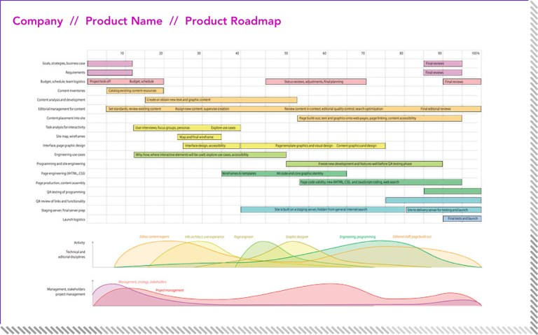 img - product roadmap detailed