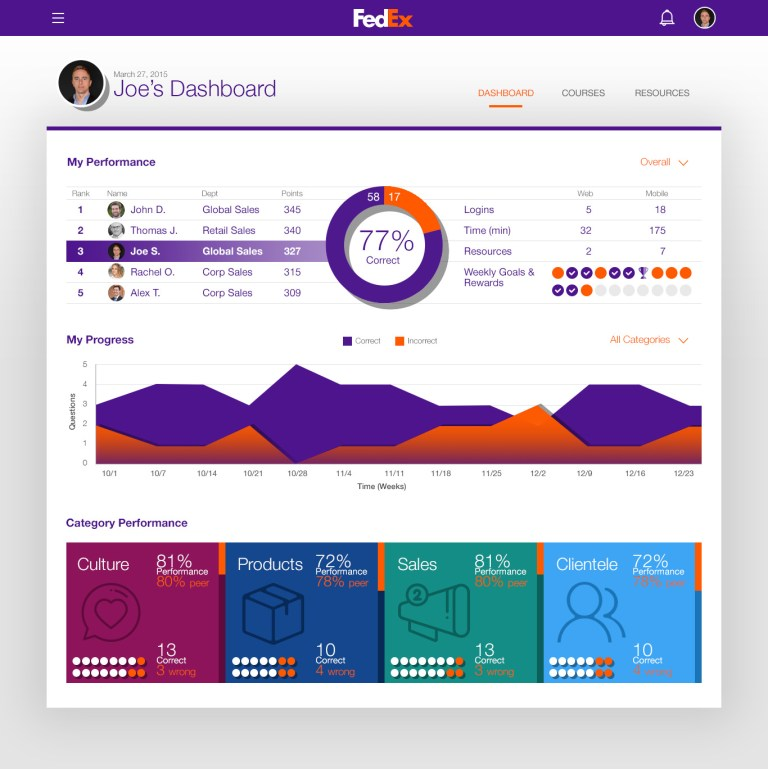 portfolio - fedex dashboard