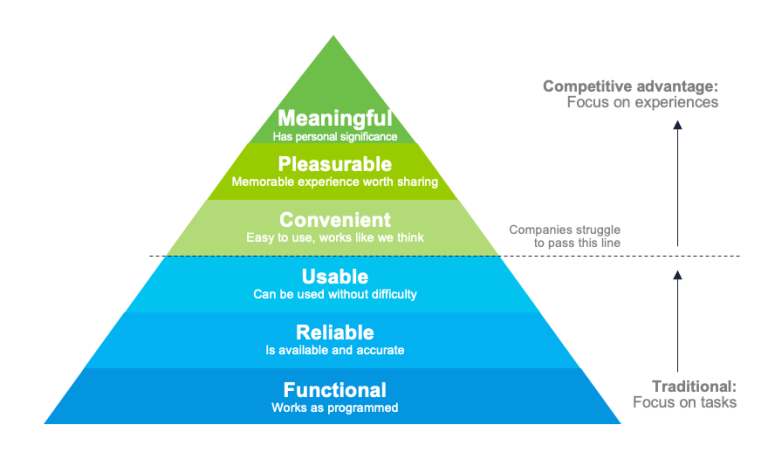 chart - customer experience pyramid