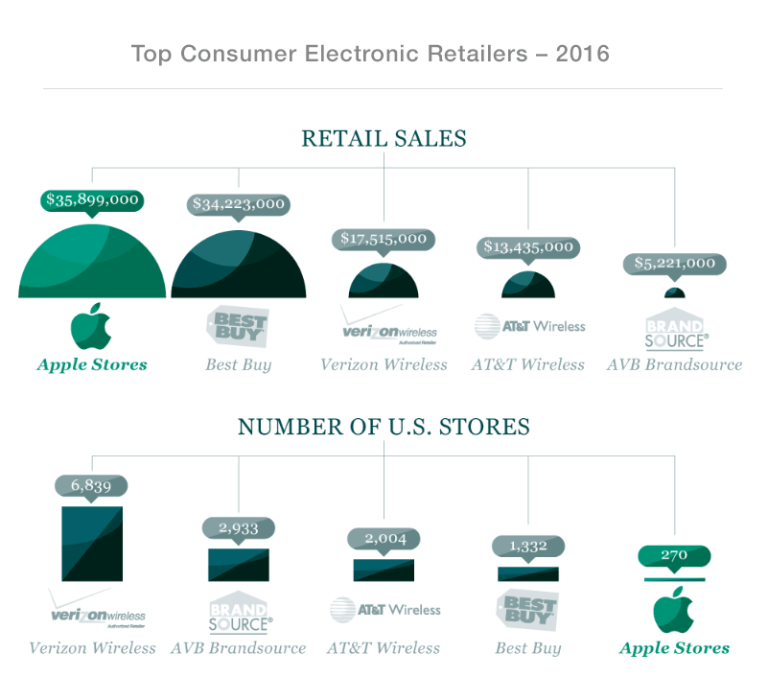 chart - top consumer electronics retailers