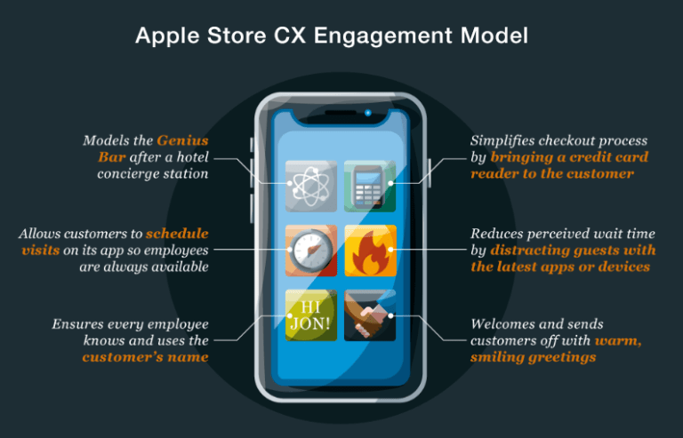 img - apple store cx engagement model