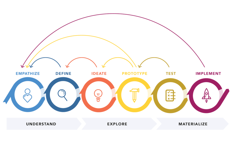 img - design thinking process loops