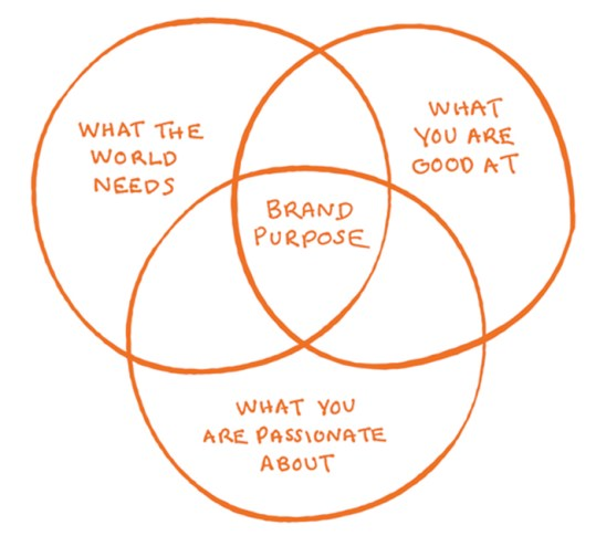 img - brand purpose venn diagram