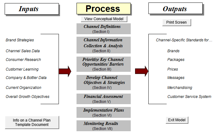 Line of Business Process