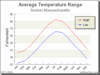 Average Temperature for Boston, Massachusetts