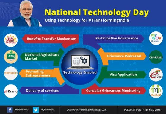National Technology Day Department Of Science & Technology
