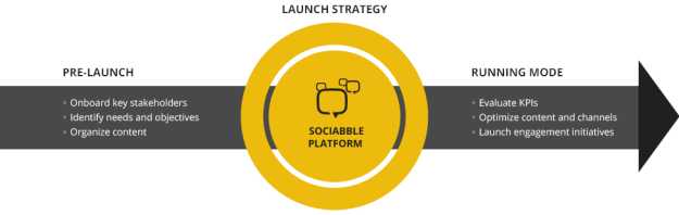 Strategie Sociabble