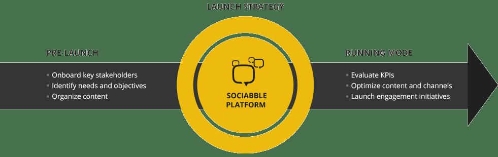 Strategie Sociabble