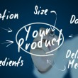 Direct Sales Product Development