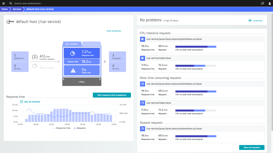 Dynatrace Kubernetes Monitoring