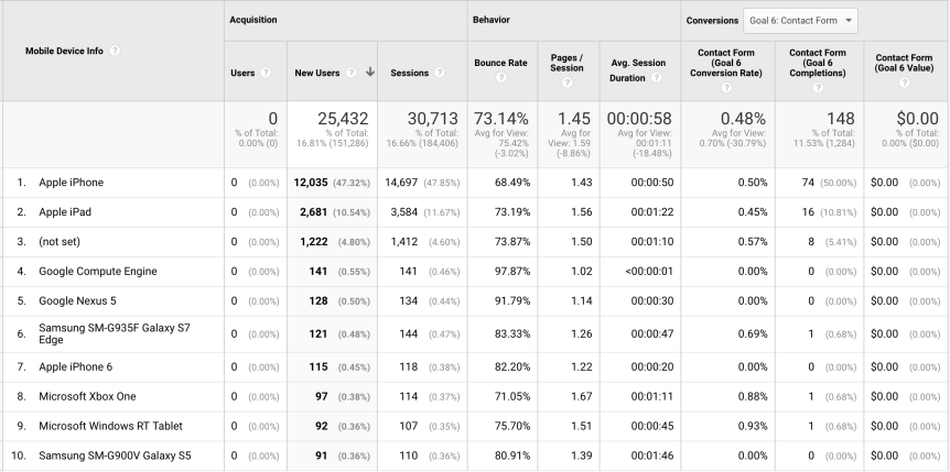 The Ultimate Beginner's Guide to Google Analytics-image27