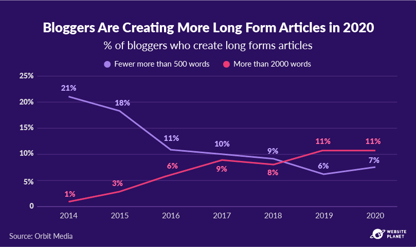 -outline---business-blogging-stats-in-2021-30.png