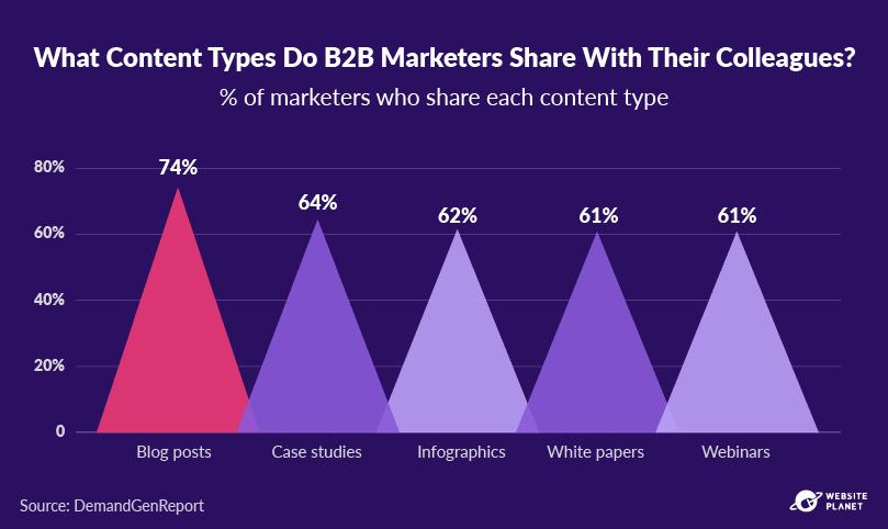 -outline---business-blogging-stats-in-2021-31.png