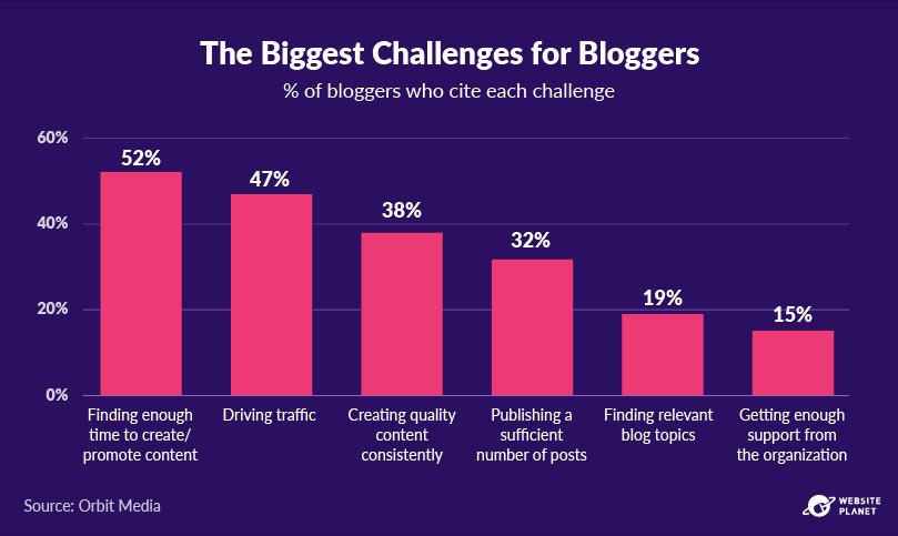 -outline---business-blogging-stats-in-2021-39.png