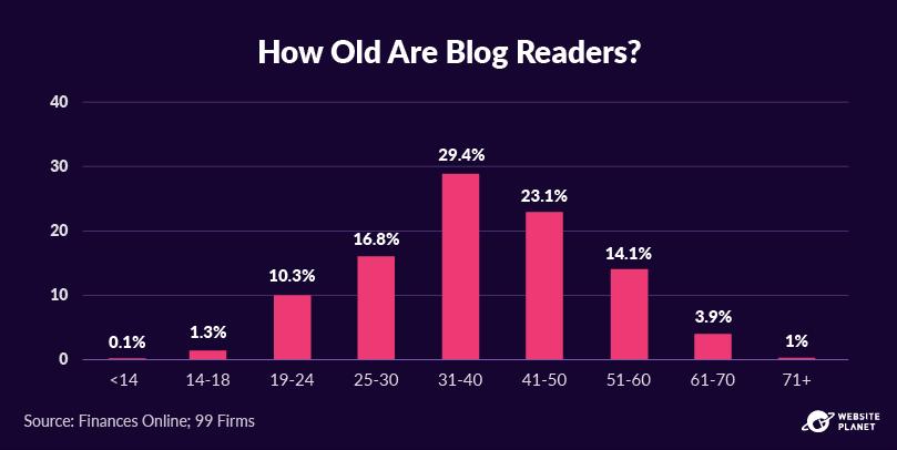 -outline---business-blogging-stats-in-2021-9.png