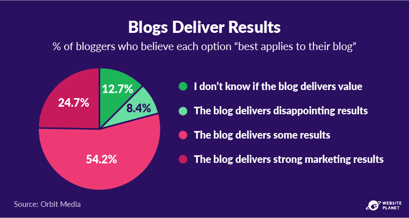 copy-of-blogging-statistics-11.png