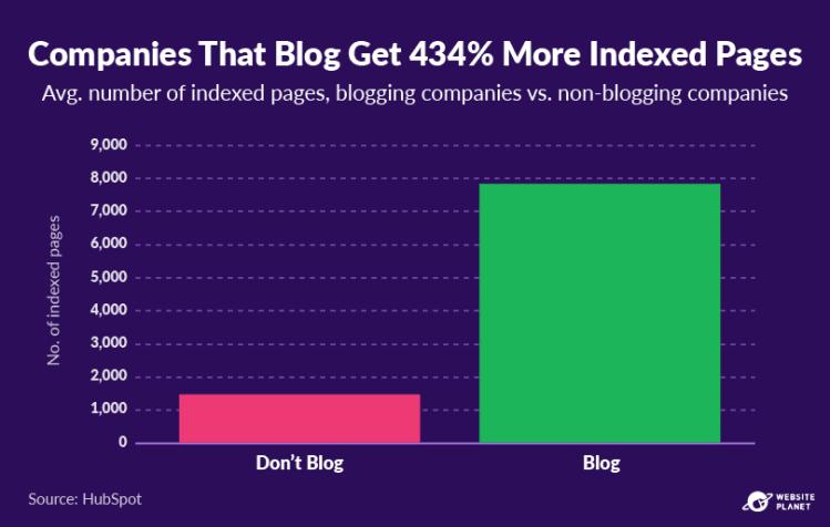 copy-of-blogging-statistics-23.png