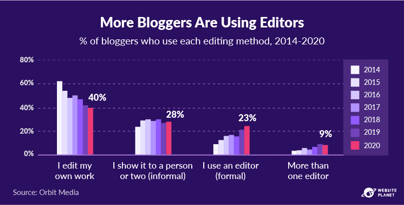 copy-of-blogging-statistics-66.png