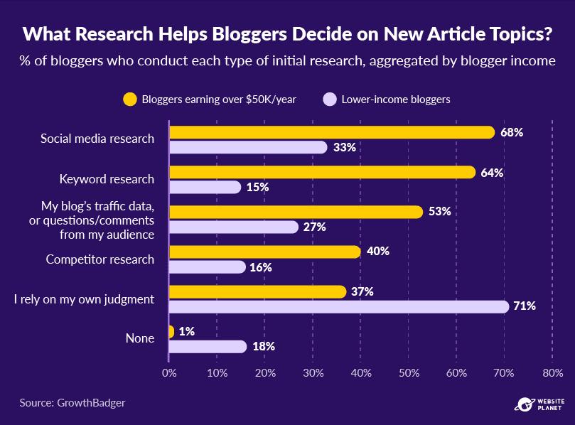 copy-of-blogging-statistics-67.png