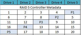 RAID Controller Metadata