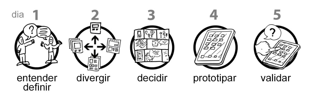 etapas-gv