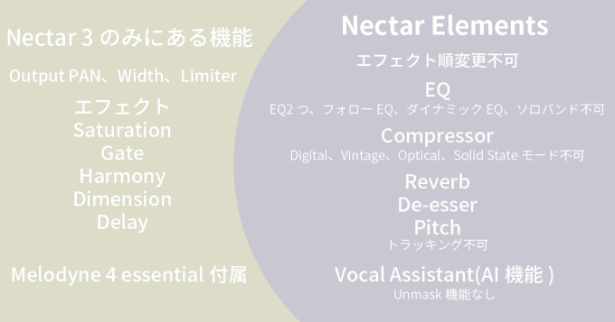 Izotope Nectar 3 elements 比較