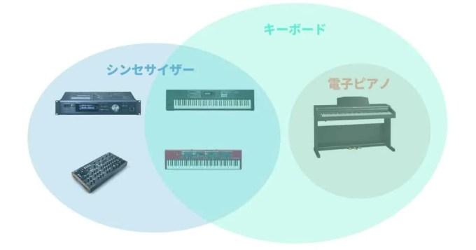 キーボード 楽器 電子ピアノ シンセサイザー 違い