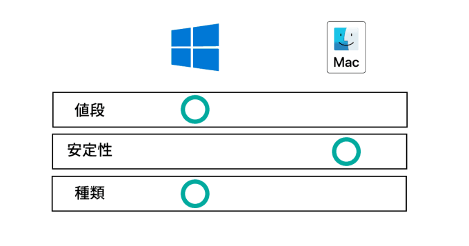 DTM パソコン Mac Windows 比較