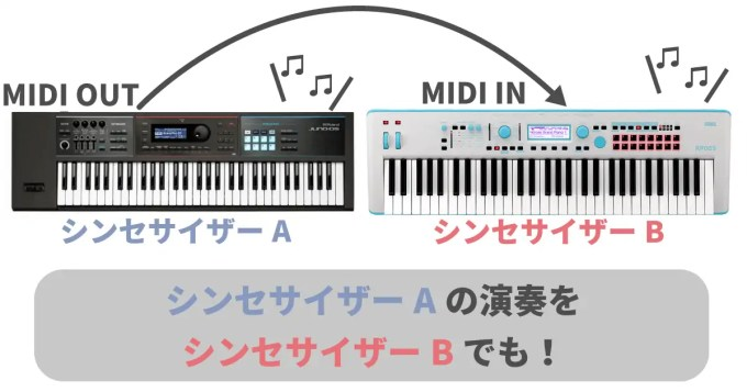 midi in out