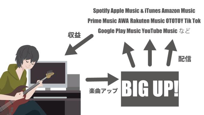 big-up!-music-distribution