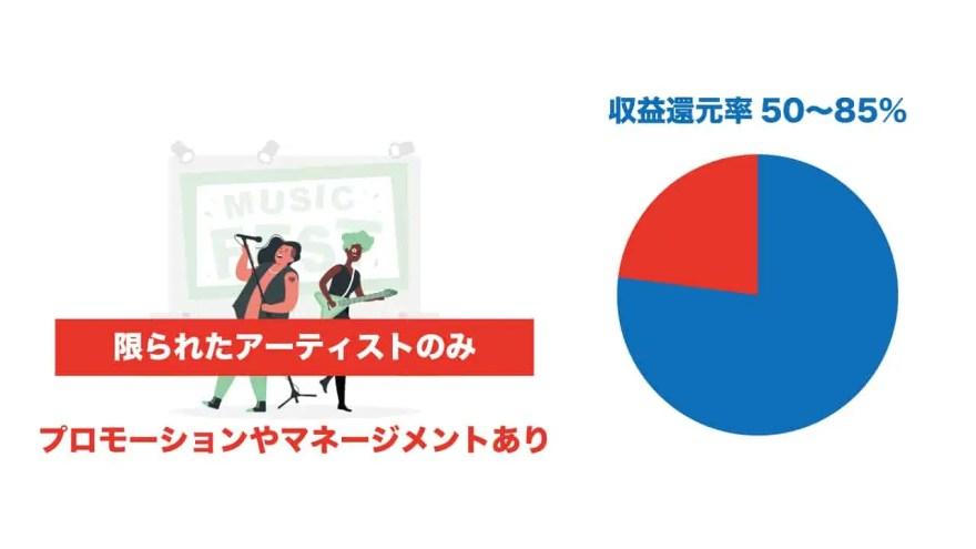 label-music-distribution