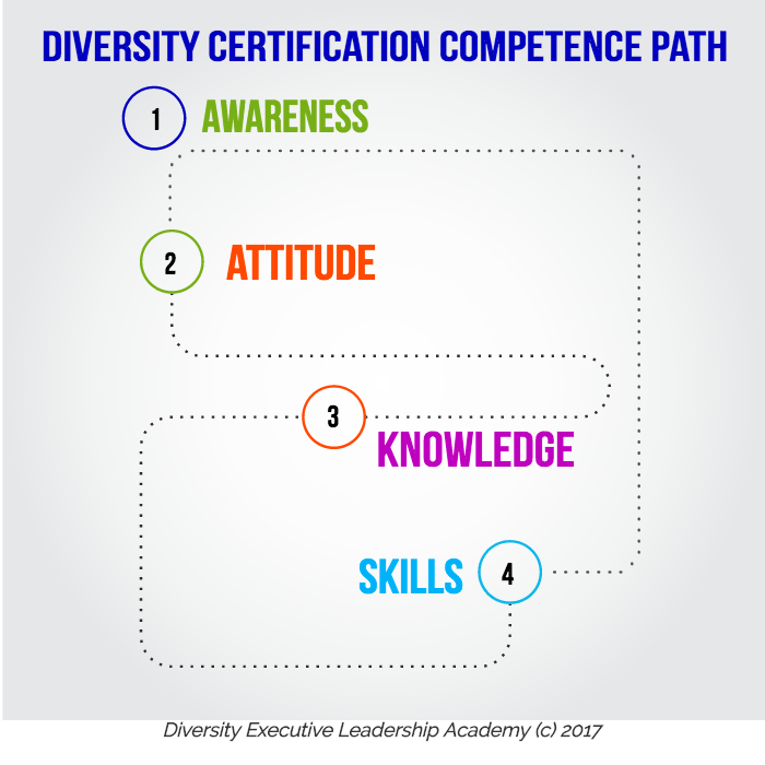What is Diversity Certification? - CDP CDT CDE Programs
