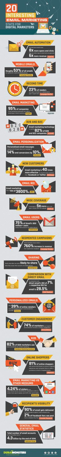 20 Email Marketing Stats Useful for Digital Marketers