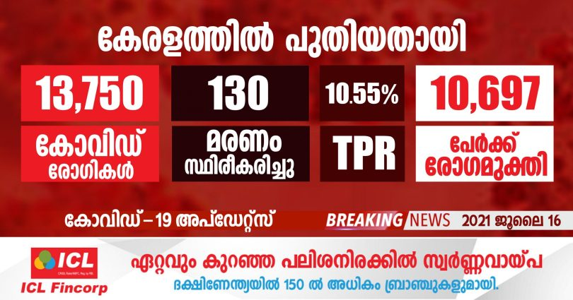 Covid-19 confirmed for 13,750 people in Kerala today - JULY 16