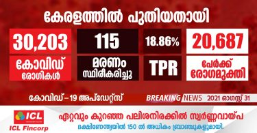 Covid-19 confirmed for 30,203 people in Kerala today - August 31