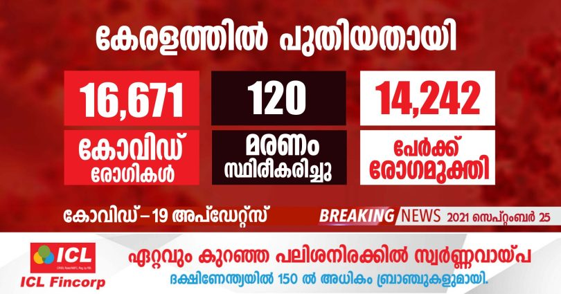 covid-19 has been confirmed for 16,671 people in Kerala today.