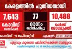 covid-19 has been confirmed for 7643 people in Kerala today.