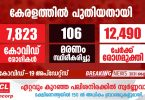 Covid-19 has been confirmed for 7823 people in Kerala today.