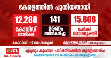 covid-19 has been confirmed for 12,288 people in Kerala today.