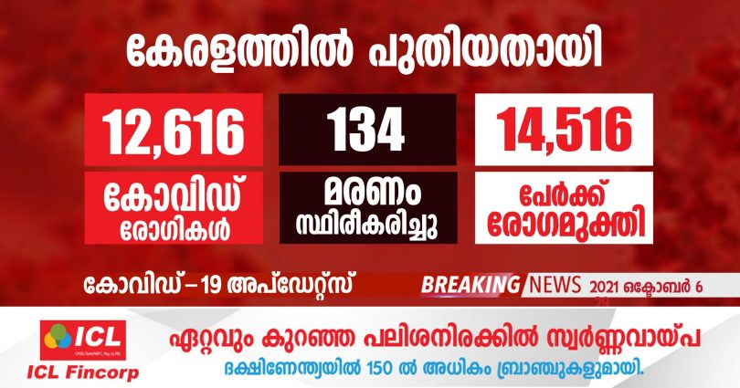 covid-19 has been confirmed for 12,616 people in Kerala today.