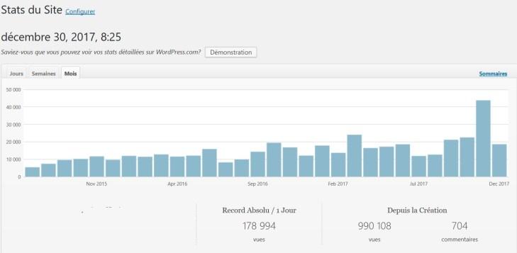 stats du blog